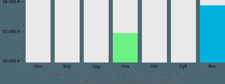 Динамика цен билетов на самолёт из Мурманска в Ургенч в зависимости от дня недели