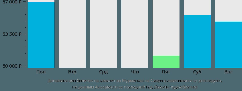 Динамика цен билетов на самолет из Мурманска на Самуи в зависимости от дня недели