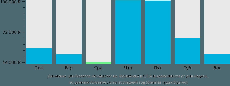 Динамика цен билетов на самолет из Мурманска в США в зависимости от дня недели