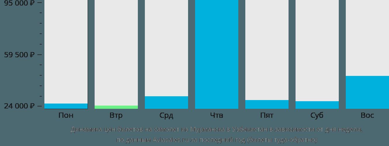 Динамика цен билетов на самолет из Мурманска в Узбекистан в зависимости от дня недели