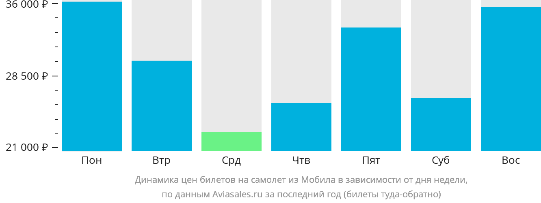 Динамика цен билетов на самолет из Мобила в зависимости от дня недели