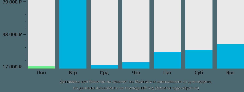 Динамика цен билетов на самолет из Майнота в зависимости от дня недели