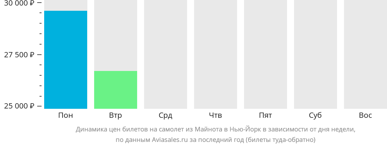 Динамика цен билетов на самолет из Майнота в Нью-Йорк в зависимости от дня недели