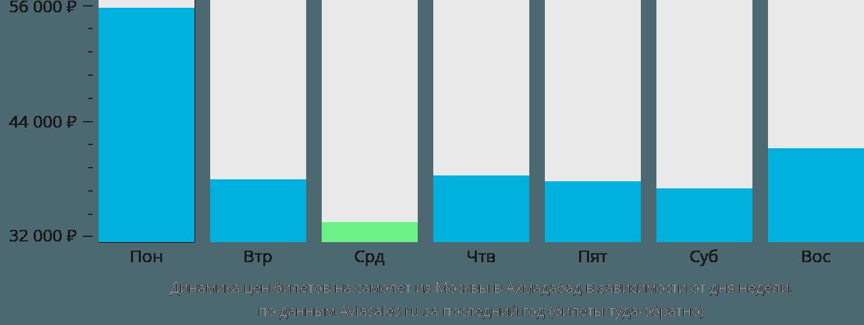 Динамика цен билетов на самолет из Москвы в Ахмадабад в зависимости от дня недели