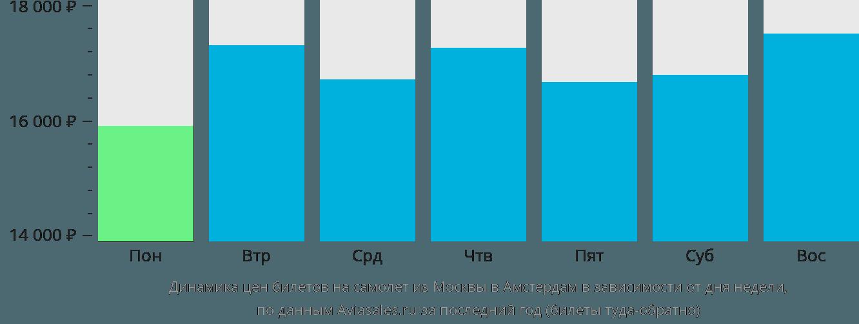 Динамика цен билетов на самолет из Москвы в Амстердам в зависимости от дня недели