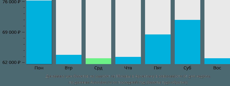 Динамика цен билетов на самолёт из Москвы в Аргентину в зависимости от дня недели