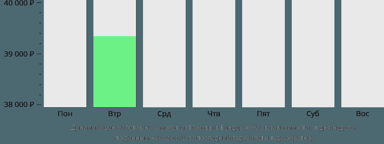 Динамика цен билетов на самолет из Москвы в Бендер-Аббас в зависимости от дня недели