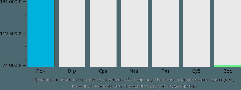 Динамика цен билетов на самолет из Москвы в Сан-Карлос-де-Барилоче в зависимости от дня недели