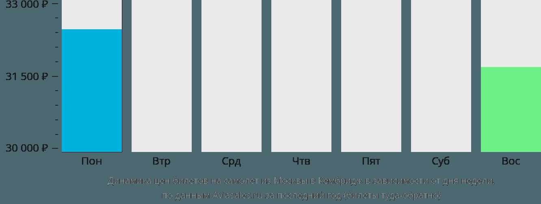 Динамика цен билетов на самолет из Москвы в Кембридж в зависимости от дня недели