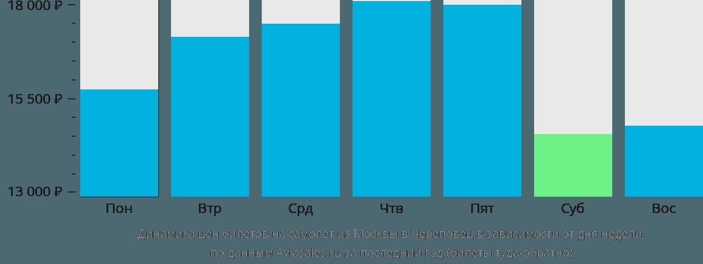 Динамика цен билетов на самолёт из Москвы в Череповец в зависимости от дня недели