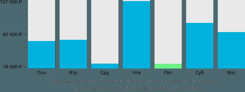 Динамика цен билетов на самолет из Москвы в Кэрнс в зависимости от дня недели
