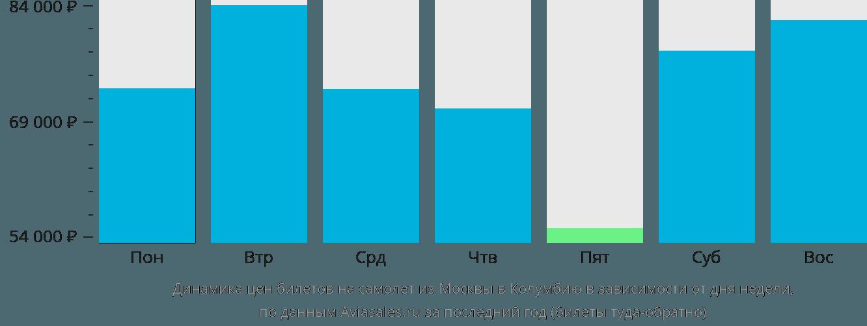 Динамика цен билетов на самолет из Москвы в Колумбию в зависимости от дня недели