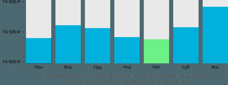 Динамика цен билетов на самолёт из Москвы в Копенгаген в зависимости от дня недели