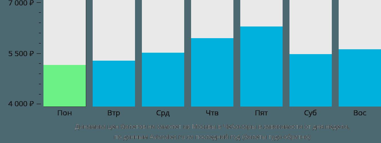 Динамика цен билетов на самолет из Москвы в Чебоксары в зависимости от дня недели