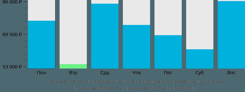 Динамика цен билетов на самолет из Москвы в Картахену в зависимости от дня недели