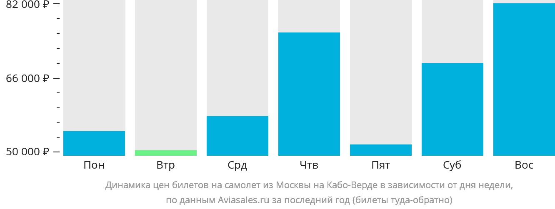 Динамика цен билетов на самолет из Москвы на Кабо-Верде в зависимости от дня недели