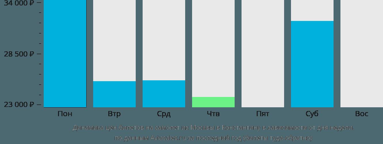Динамика цен билетов на самолет из Москвы в Константину в зависимости от дня недели