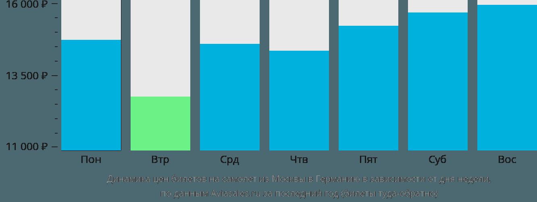 Динамика цен билетов на самолет из Москвы в Германию в зависимости от дня недели