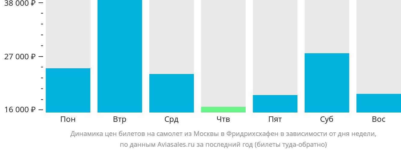 Динамика цен билетов на самолёт из Москвы в Фридрихсхафен в зависимости от дня недели