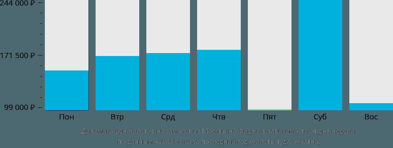 Динамика цен билетов на самолет из Москвы на Фиджи в зависимости от дня недели