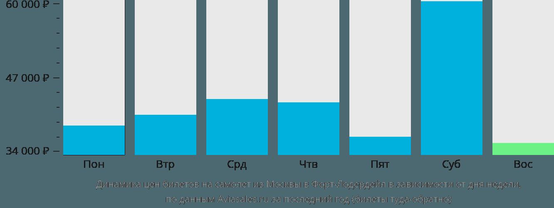 Динамика цен билетов на самолет из Москвы в Форт-Лодердейл в зависимости от дня недели