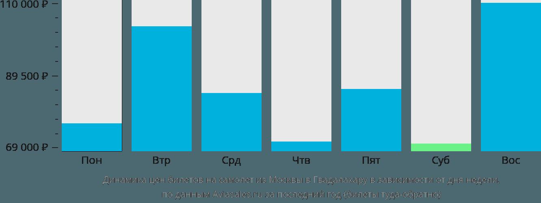 Динамика цен билетов на самолет из Москвы в Гвадалахару в зависимости от дня недели