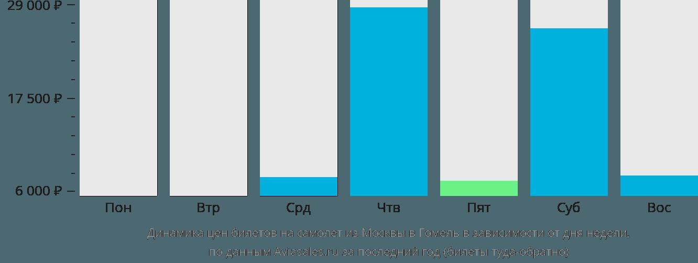Динамика цен билетов на самолет из Москвы в Гомель в зависимости от дня недели