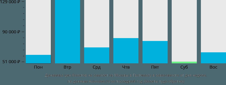 Динамика цен билетов на самолет из Москвы в Гватемалу в зависимости от дня недели