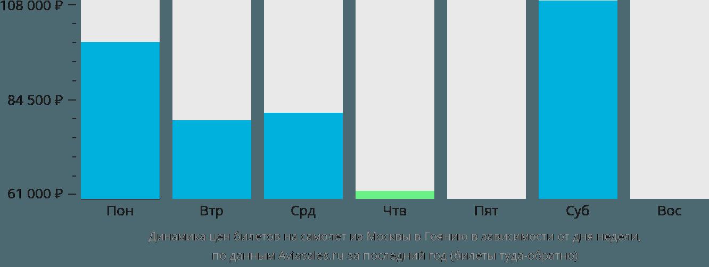 Динамика цен билетов на самолёт из Москвы в Гоянию в зависимости от дня недели