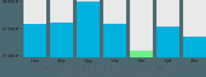 Динамика цен билетов на самолет из Москвы в Ивано-Франковск в зависимости от дня недели