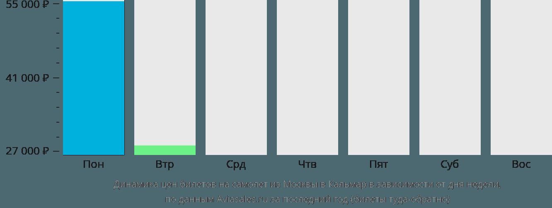 Динамика цен билетов на самолет из Москвы в Кальмар в зависимости от дня недели