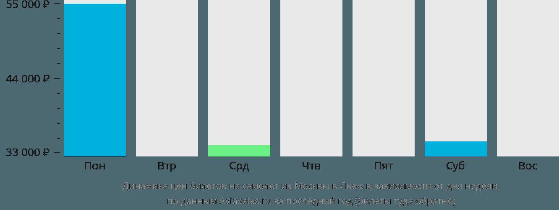 Динамика цен билетов на самолет из Москвы в Льеж в зависимости от дня недели