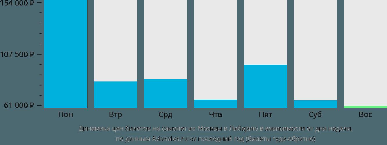 Динамика цен билетов на самолет из Москвы в Либерию в зависимости от дня недели