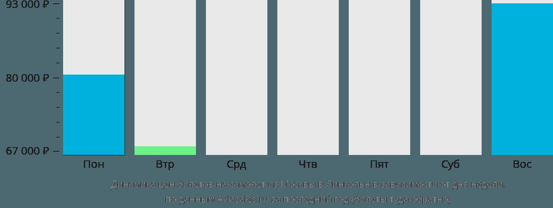 Динамика цен билетов на самолёт из Москвы в Линкольн в зависимости от дня недели