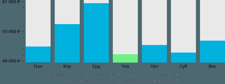 Динамика цен билетов на самолет из Москвы в Лхасу в зависимости от дня недели