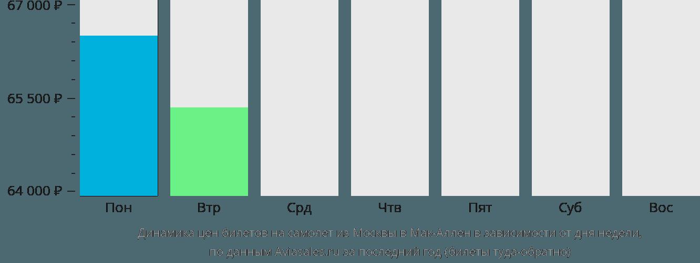 Динамика цен билетов на самолёт из Москвы в Мак-Аллен в зависимости от дня недели