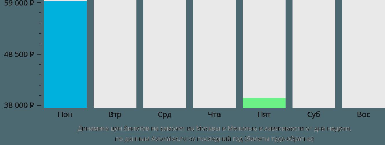 Динамика цен билетов на самолет из Москвы в Мелилью в зависимости от дня недели