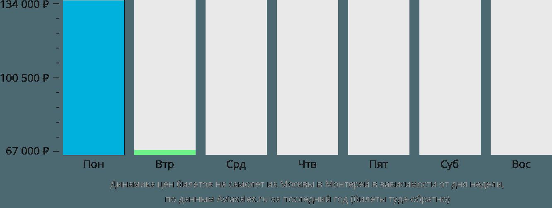 Динамика цен билетов на самолет из Москвы в Монтерей в зависимости от дня недели