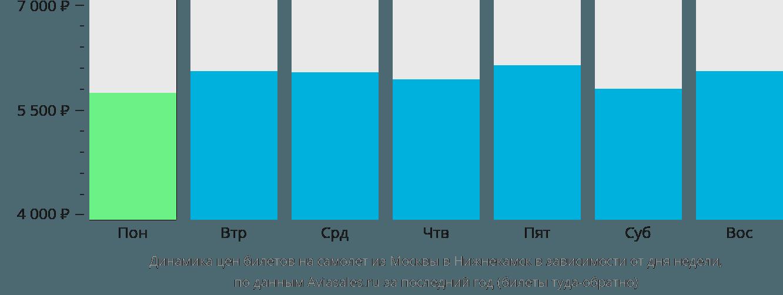 Динамика цен билетов на самолёт из Москвы в Набережные Челны (Нижнекамск) в зависимости от дня недели