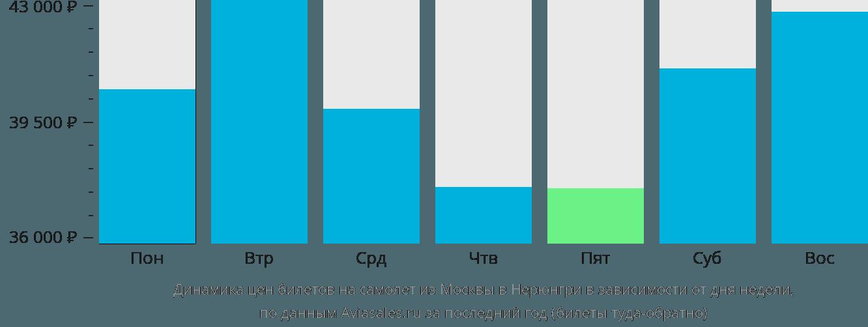 Динамика цен билетов на самолёт из Москвы в Нерюнгри в зависимости от дня недели