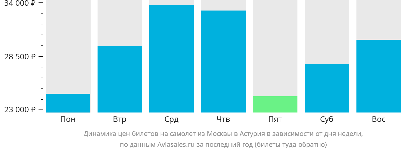 Динамика цен билетов на самолет из Москвы в Астурия в зависимости от дня недели