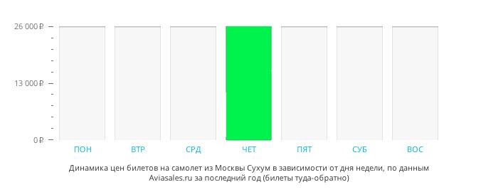 Динамика цен билетов на самолет из Москвы  в зависимости от дня недели