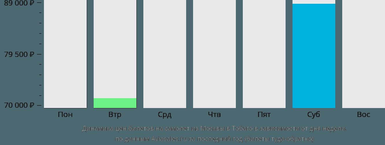 Динамика цен билетов на самолет из Москвы в Тобаго в зависимости от дня недели