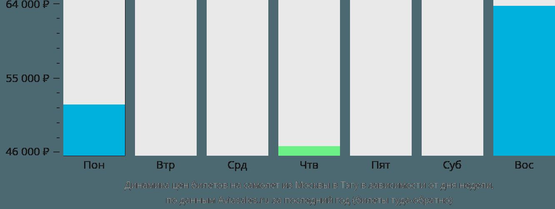 Динамика цен билетов на самолет из Москвы в Тэгу в зависимости от дня недели