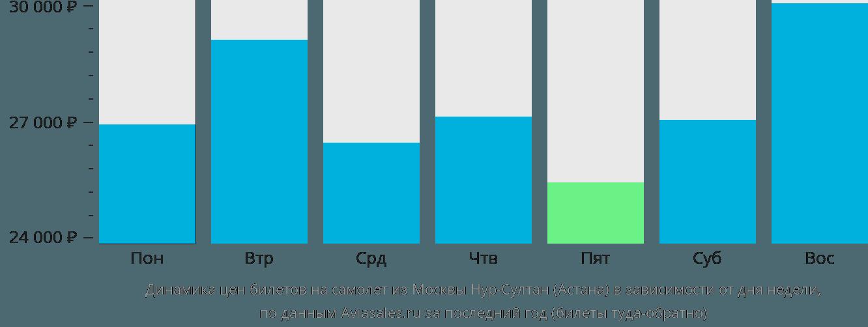 Динамика цен билетов на самолет из Москвы в Астану в зависимости от дня недели