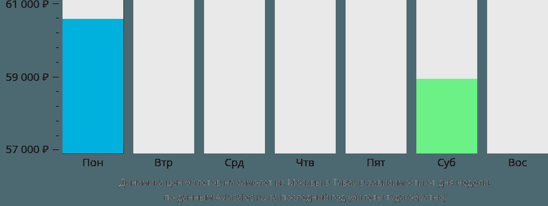 Динамика цен билетов на самолёт из Москвы в Тавау в зависимости от дня недели