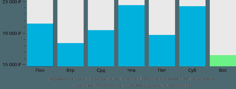 Динамика цен билетов на самолет из Москвы в Трабзона в зависимости от дня недели