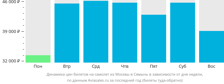 Динамика цен билетов на самолет из Москвы в Сямынь в зависимости от дня недели