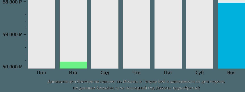 Динамика цен билетов на самолет из Москвы в Тандер-Бей в зависимости от дня недели