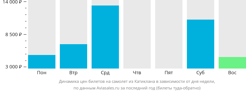 Динамика цен билетов на самолет из Катиклана в зависимости от дня недели